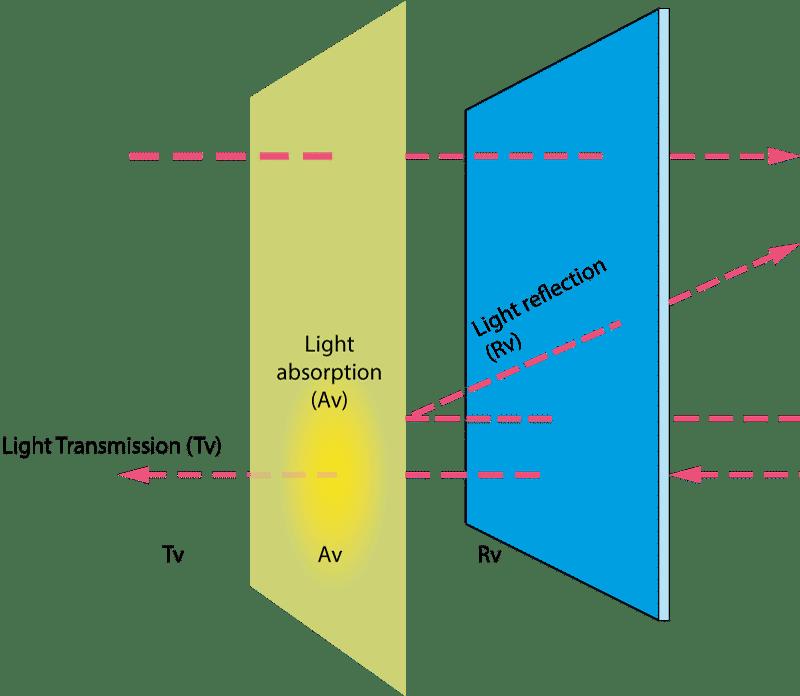 schéma tissus voile transparent